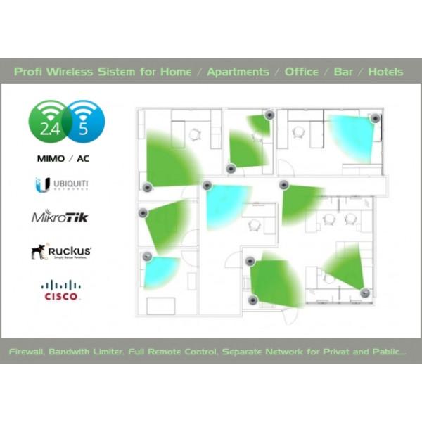 WiFi Sistem za dom in mala podjetja