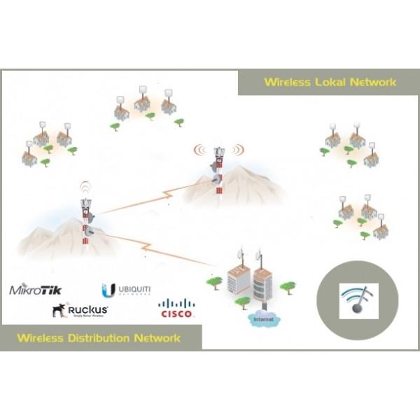 WiFi izgradnja Mini Lokalnega omrežja